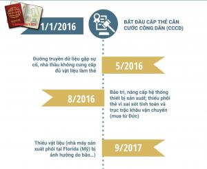 Từ 1/1/2016, Thẻ căn cước sẽ chính thức thay thế chứng minh thư nhân dân